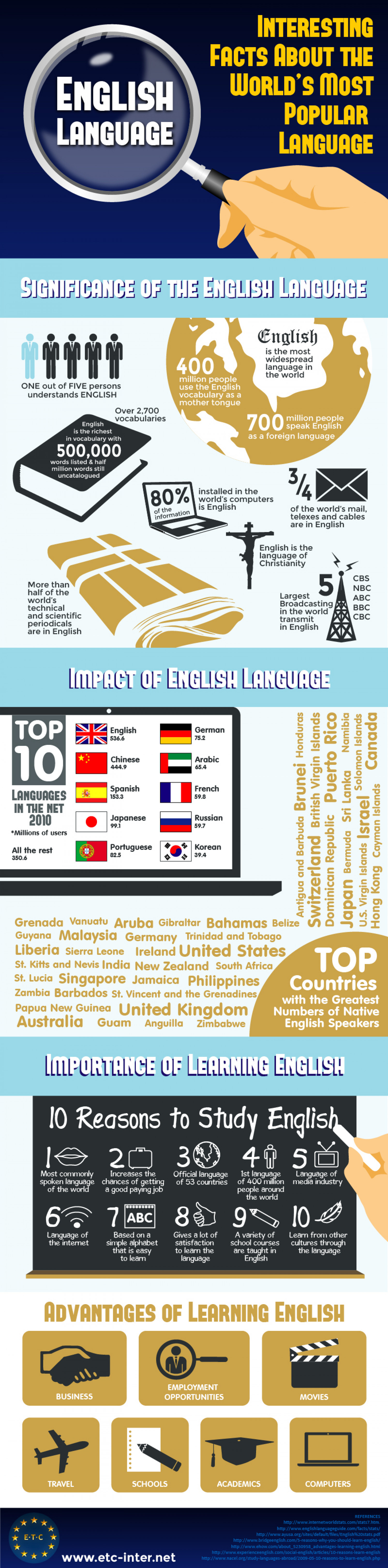 English Language - Interesting Facts about the World's Most Popular Language Infographic