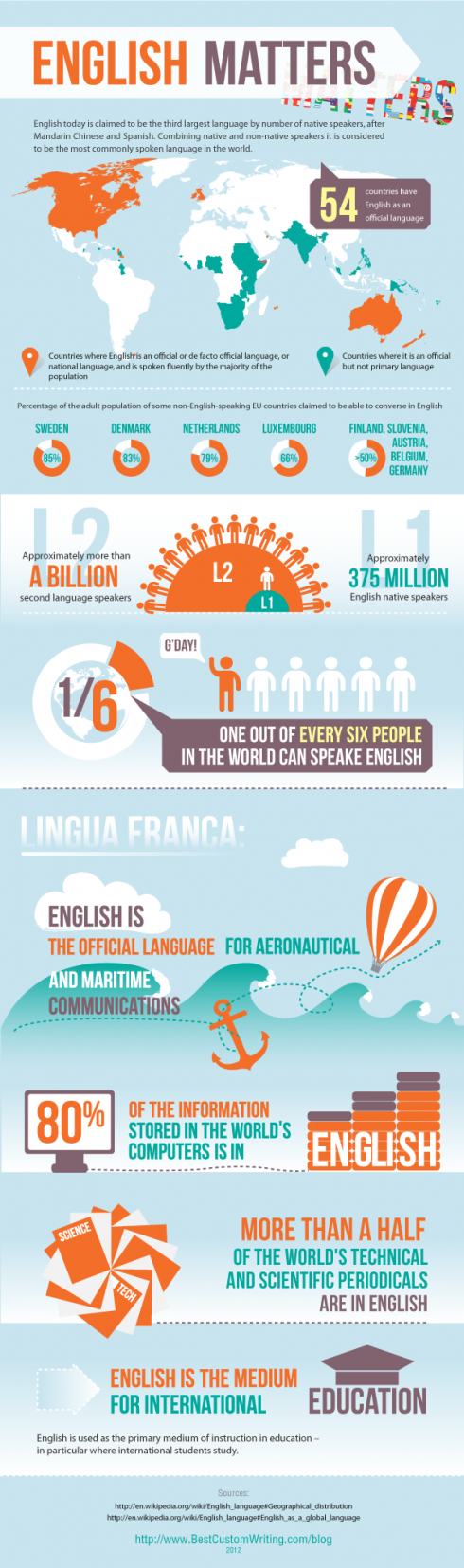 English language facts