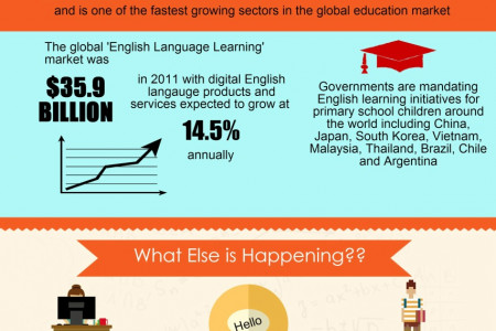 English Language Learning and Online Education Infographic