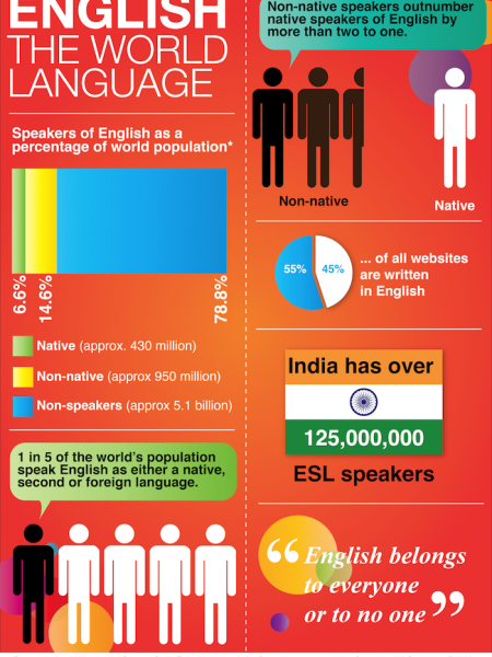 English: The World Language Infographic