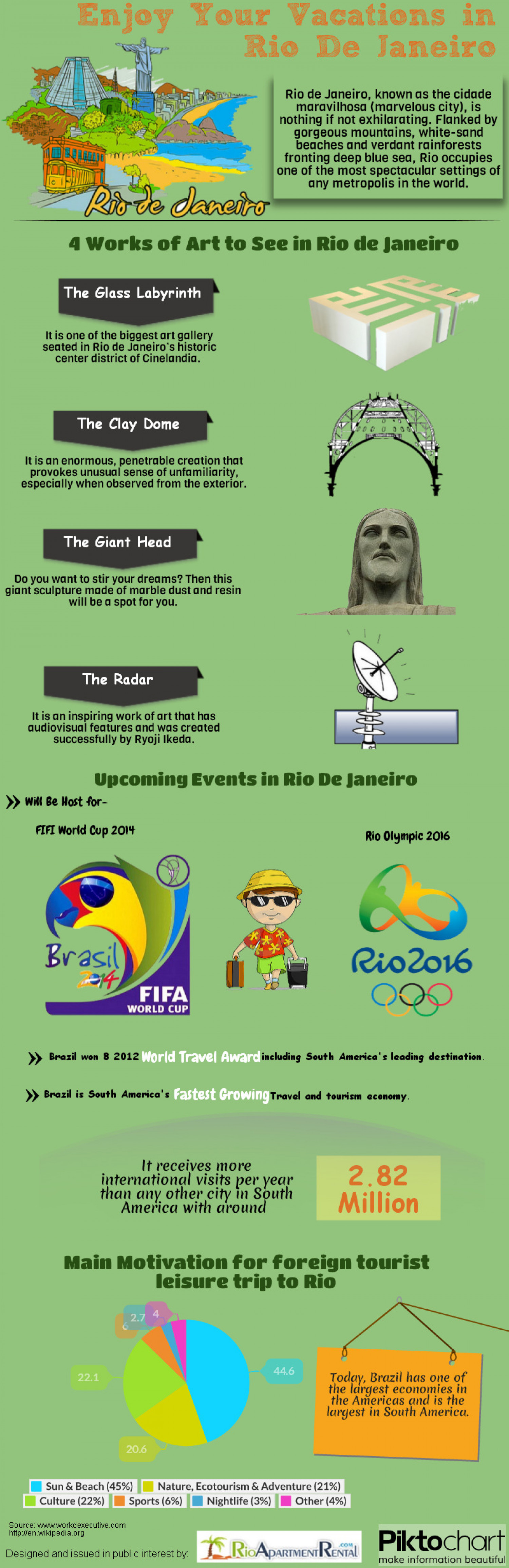 Enjoy your Vacation in Rio De Janerion Infographic