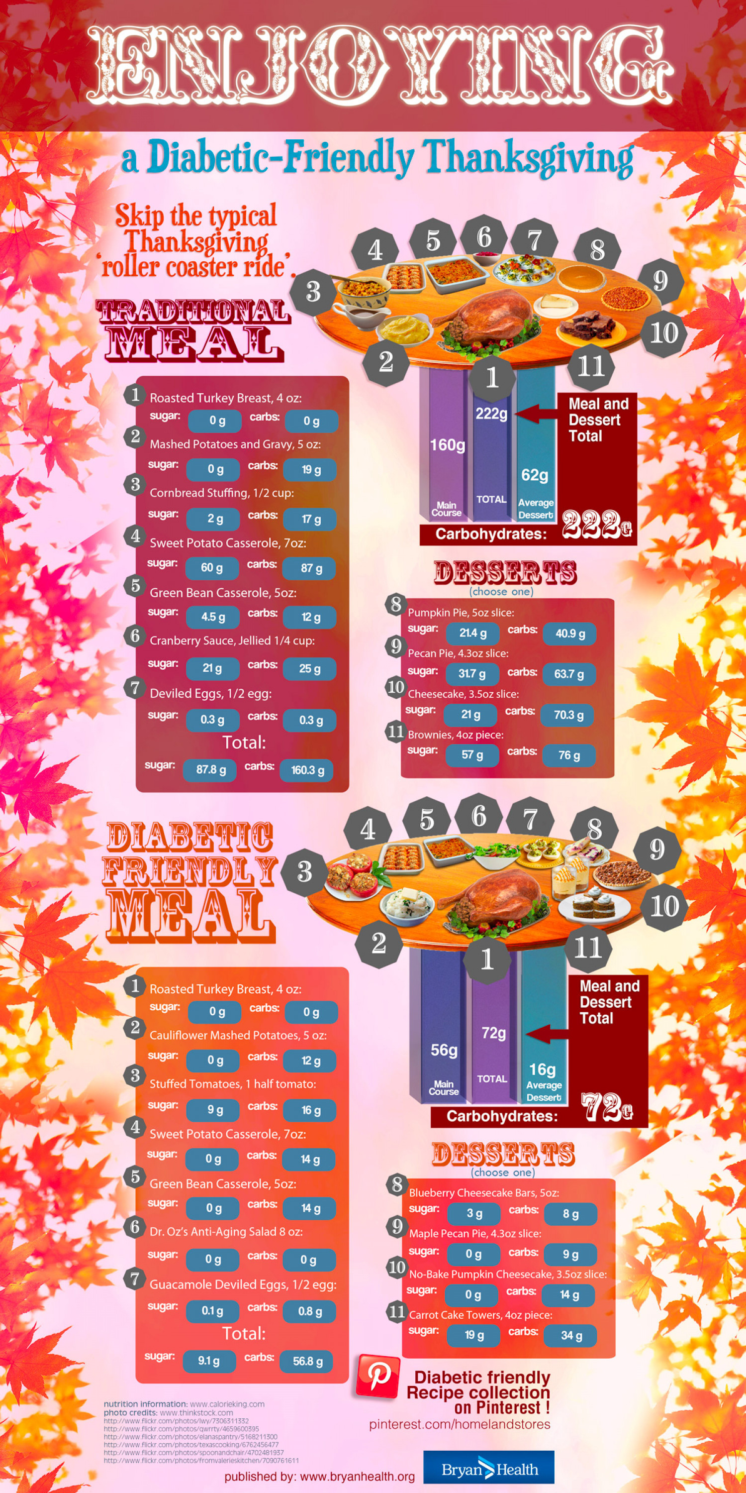 Enjoying a Diabetic-Friendly Thanksgiving Infographic