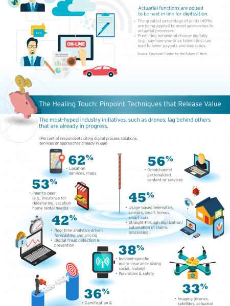 Ensuring the Future of Insurance with Digital Process Acupuncture Infographic