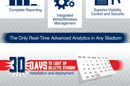 Enterasys Helped to Deliver the Best Fan Experience in the NFL for the New England Patriots Infographic