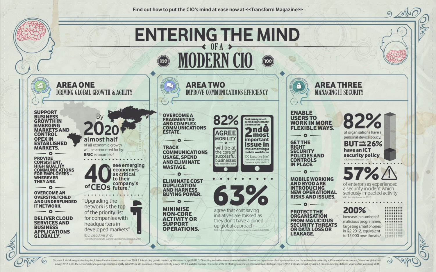 Entering the mind of a modern CIO Infographic