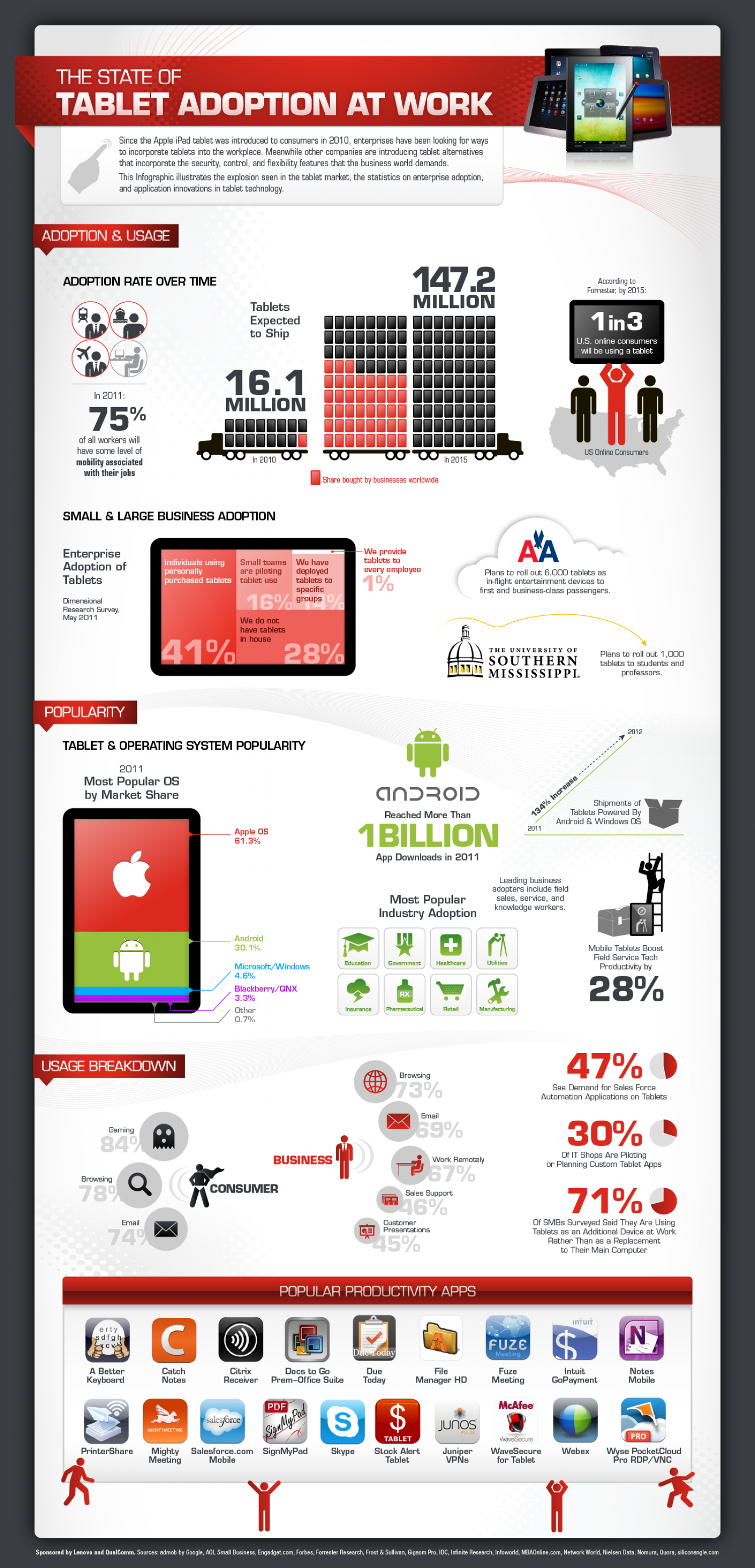 Enterprise Apps - statistics and trends | FabriQate - Mobile ... Infographic