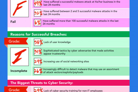 Enterprise Cyber Security Earns a Failing Grade Infographic