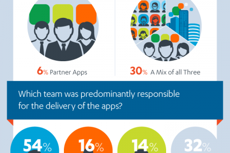 Enterprise mobility in the UK Infographic