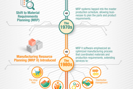 Enterprise Resource Planning Through the Ages Infographic