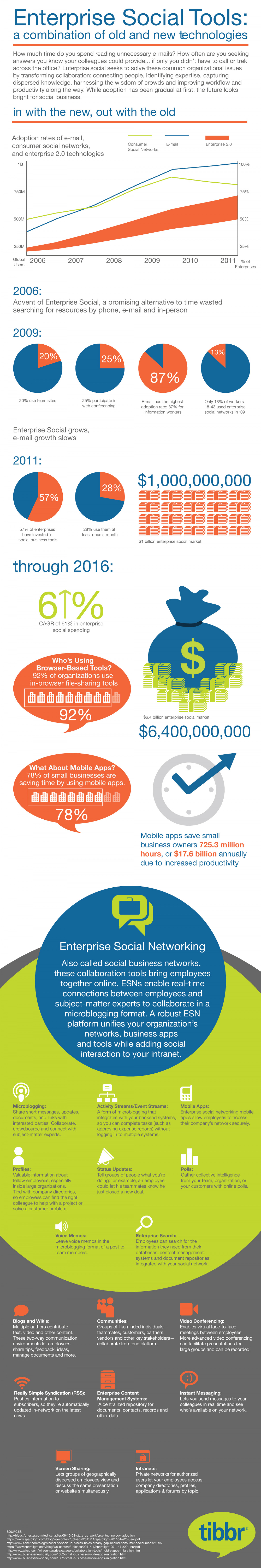 Enterprise Social Networking, A Combination of Old and New Technology Infographic