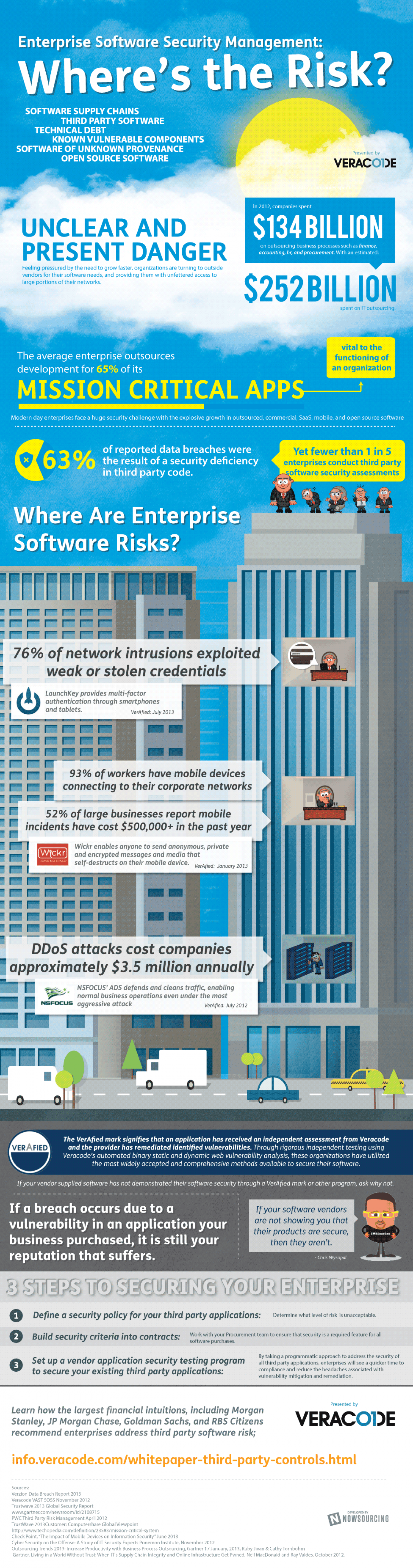 Enterprise Software Security Management: Where's the Risk? Infographic