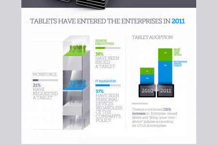Enterprise Tablets Infographic