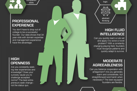 Entrepreneurial DNA - Do You Have It? Infographic