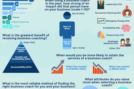 Entrepreneurs Take Note: The Best Business Coach May Not Be a Coach At All Infographic