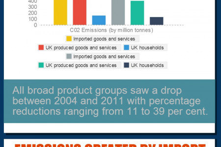 Environment Changes in the UK Infographic