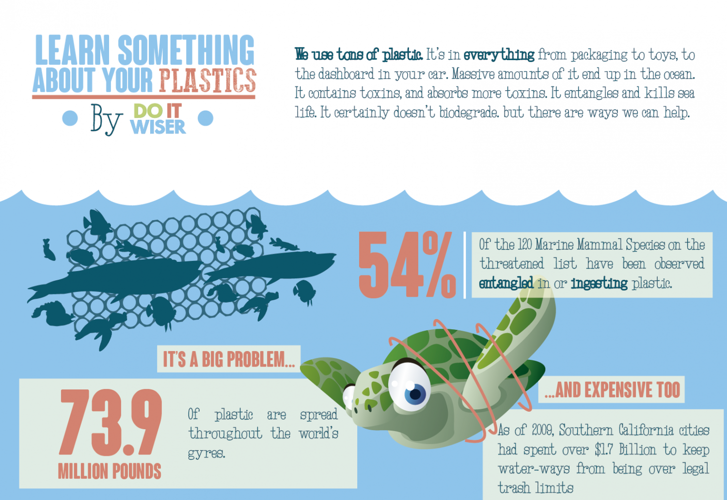 Learn Something About Your Plastics Infographic