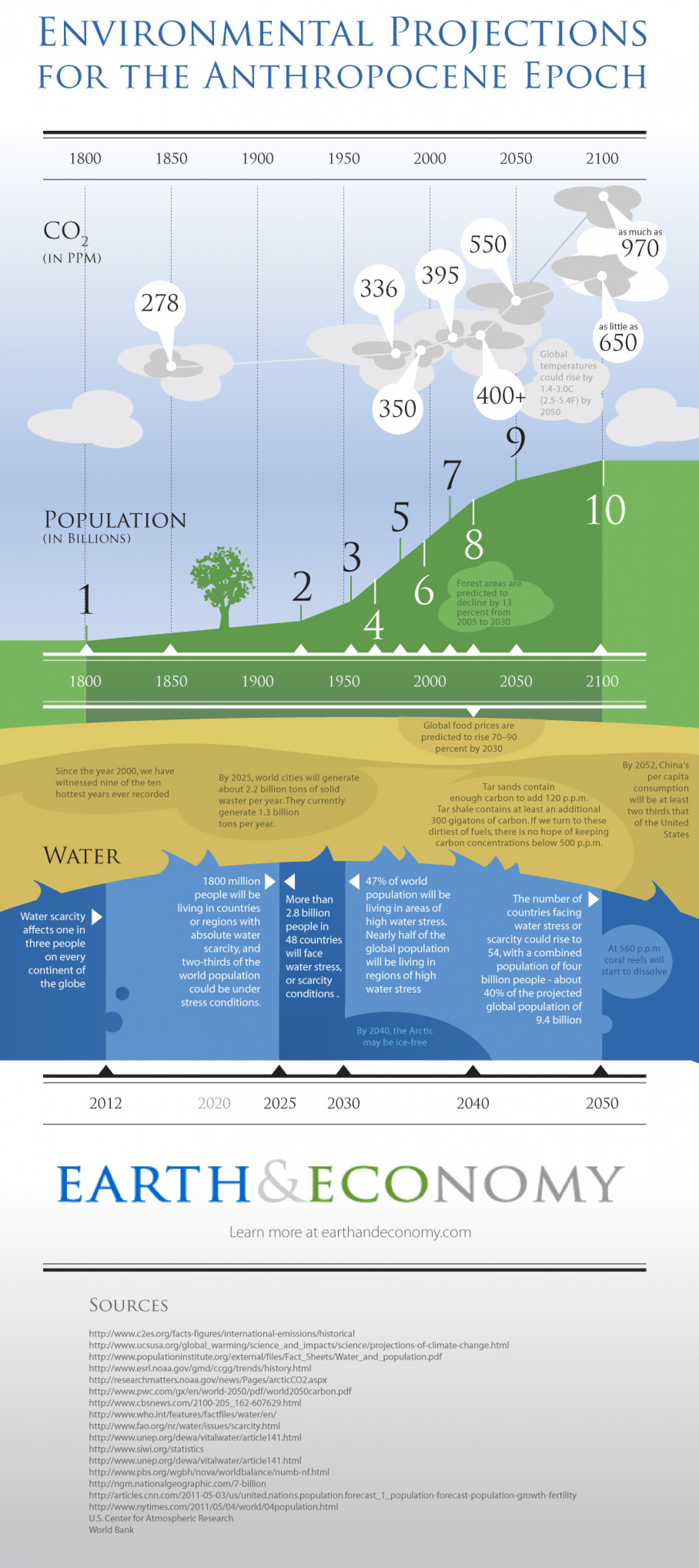 Environmental Projections for the Anthropocene Epoch Infographic
