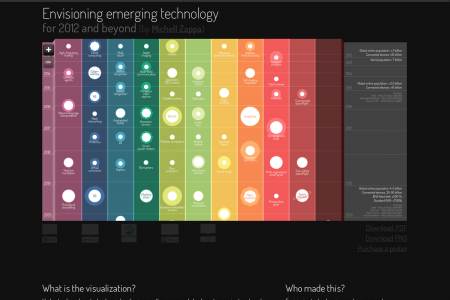 Envisioning Emerging Technologies for 2012 and beyond Infographic