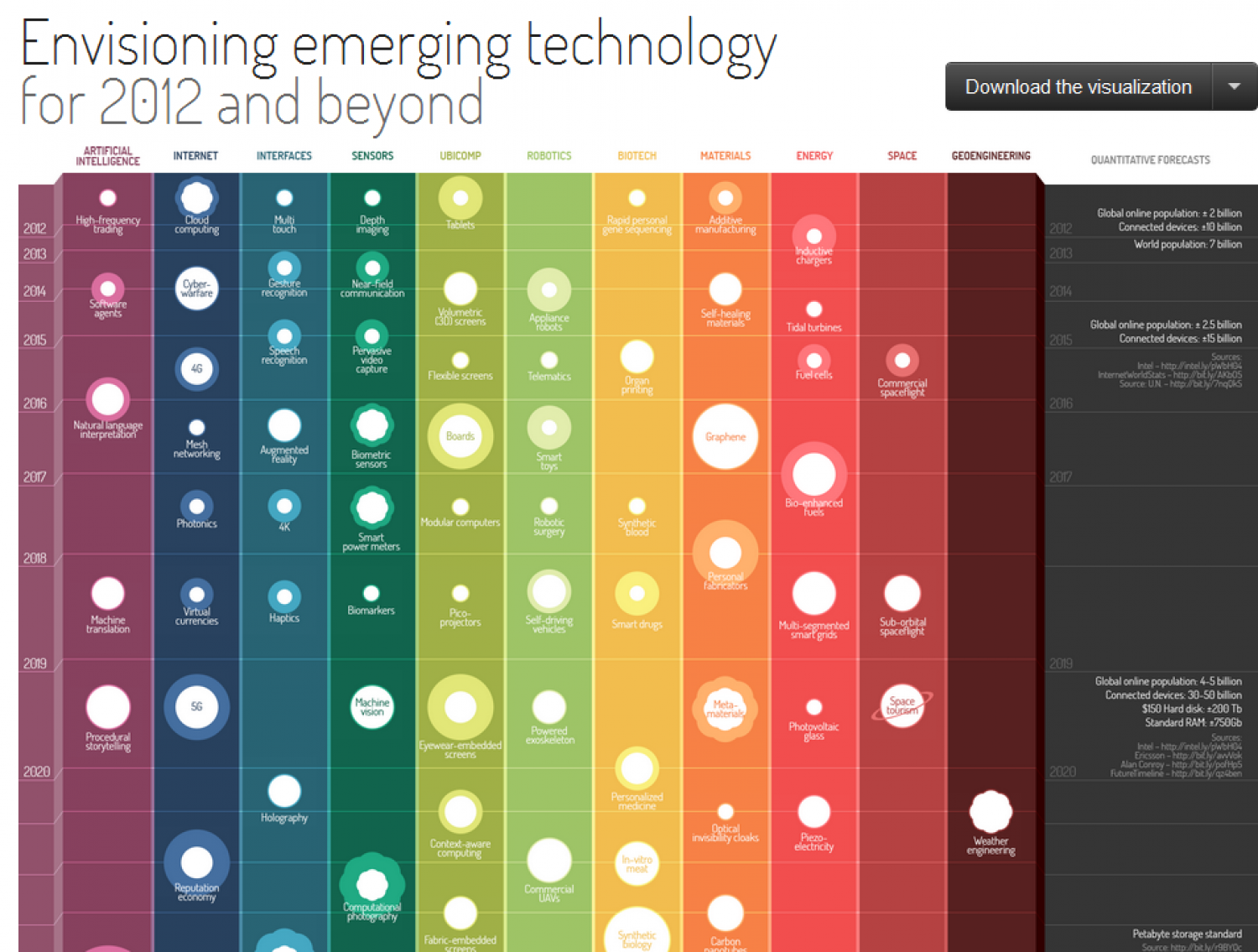 Envisioning Emerging Technology Infographic