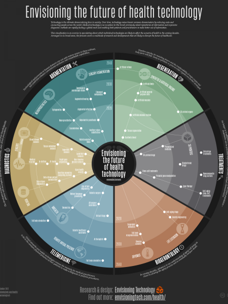 Envisioning the future of health technology Infographic