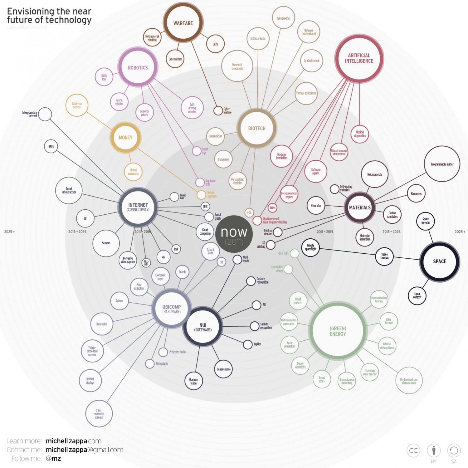 Envisioning the Near Future of Technology Infographic