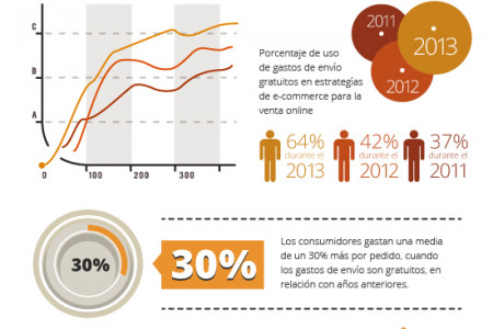 Envíos gratuitos y E-Commerce Infographic