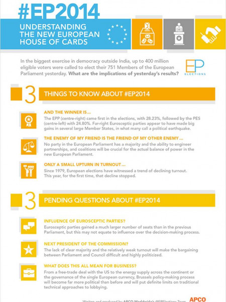 #EP2014 Understanding The New European House of Cards Infographic