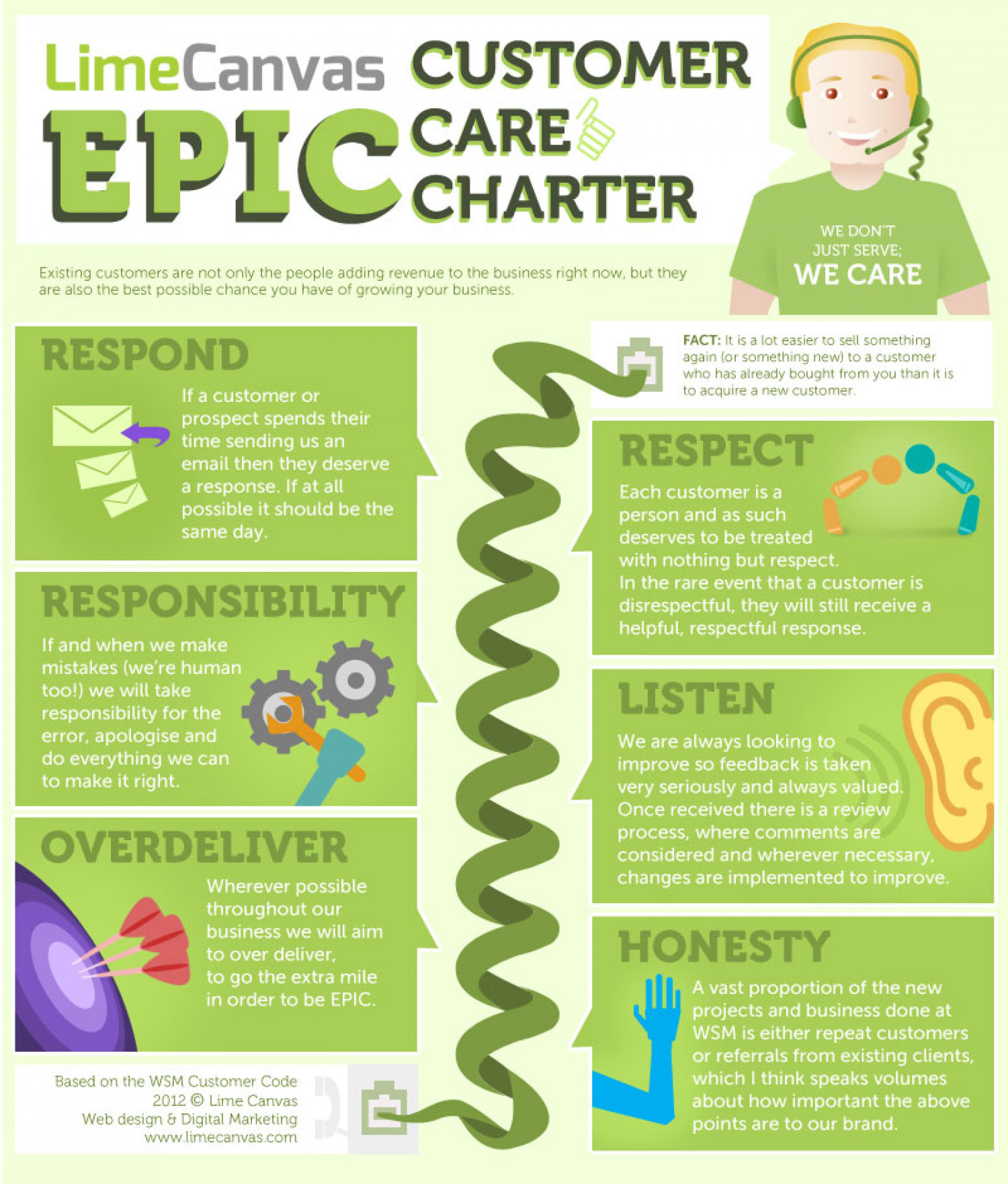 Epic Customer Care Charter Infographic