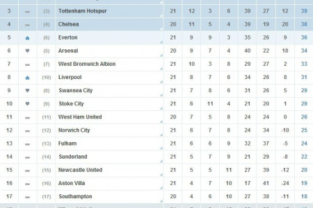 EPL Current Result Status Infographic