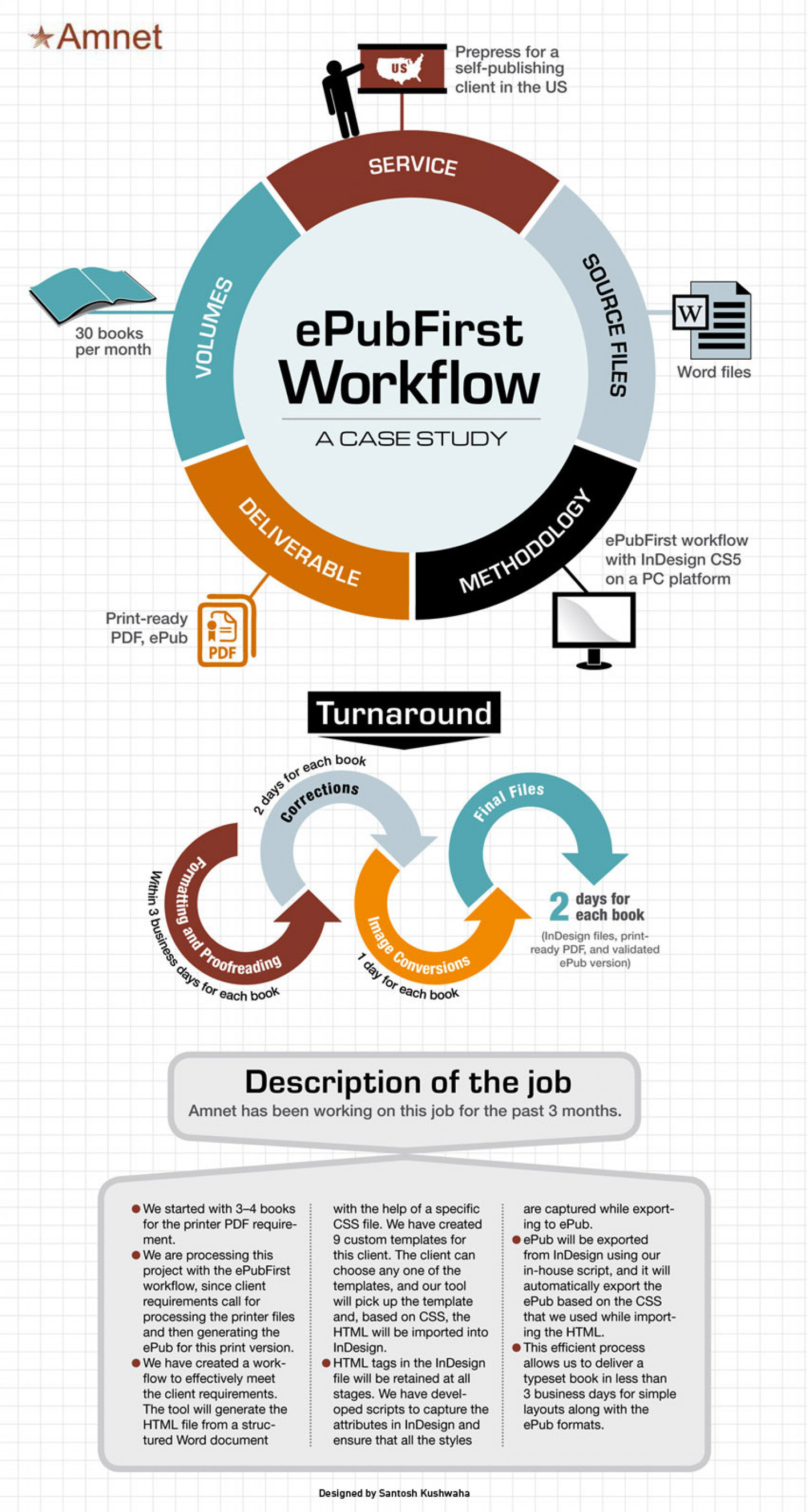 ePubFirst Workflow: a Case study Infographic