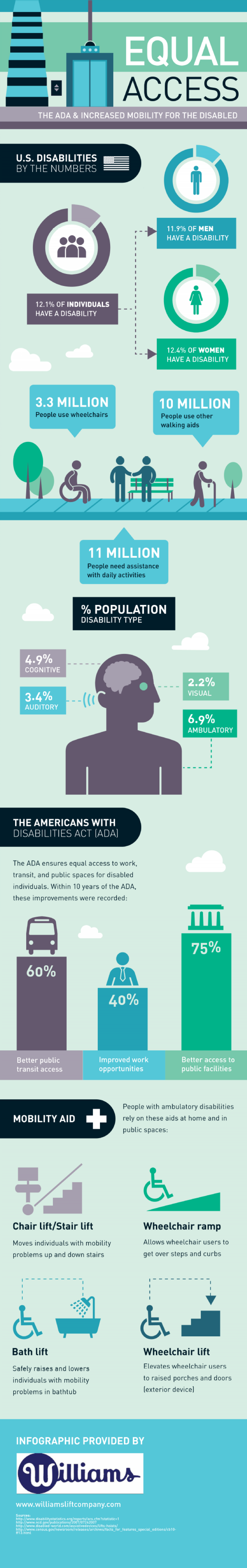 Equal Access: The ADA and Increased Mobility for the Disabled Infographic