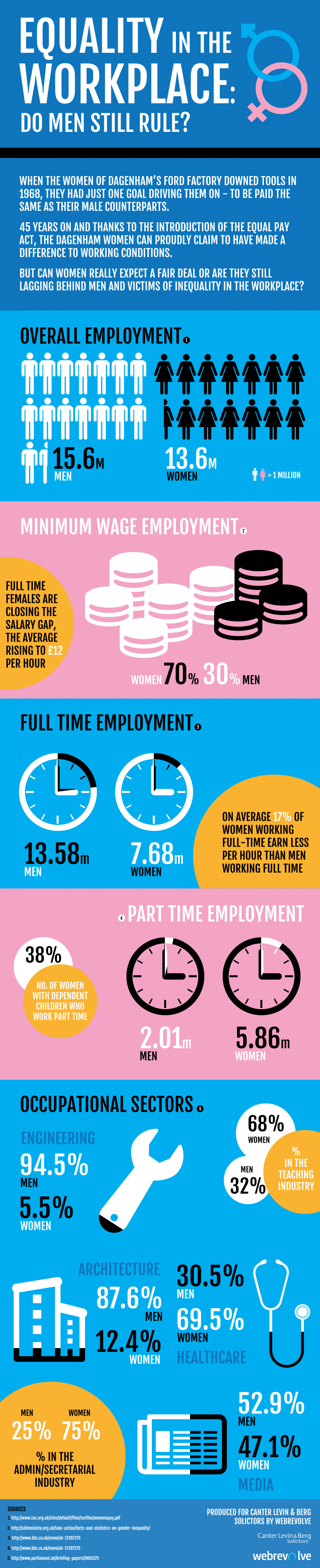 Equality In The Work Place: Do Men Still Rule?  Infographic