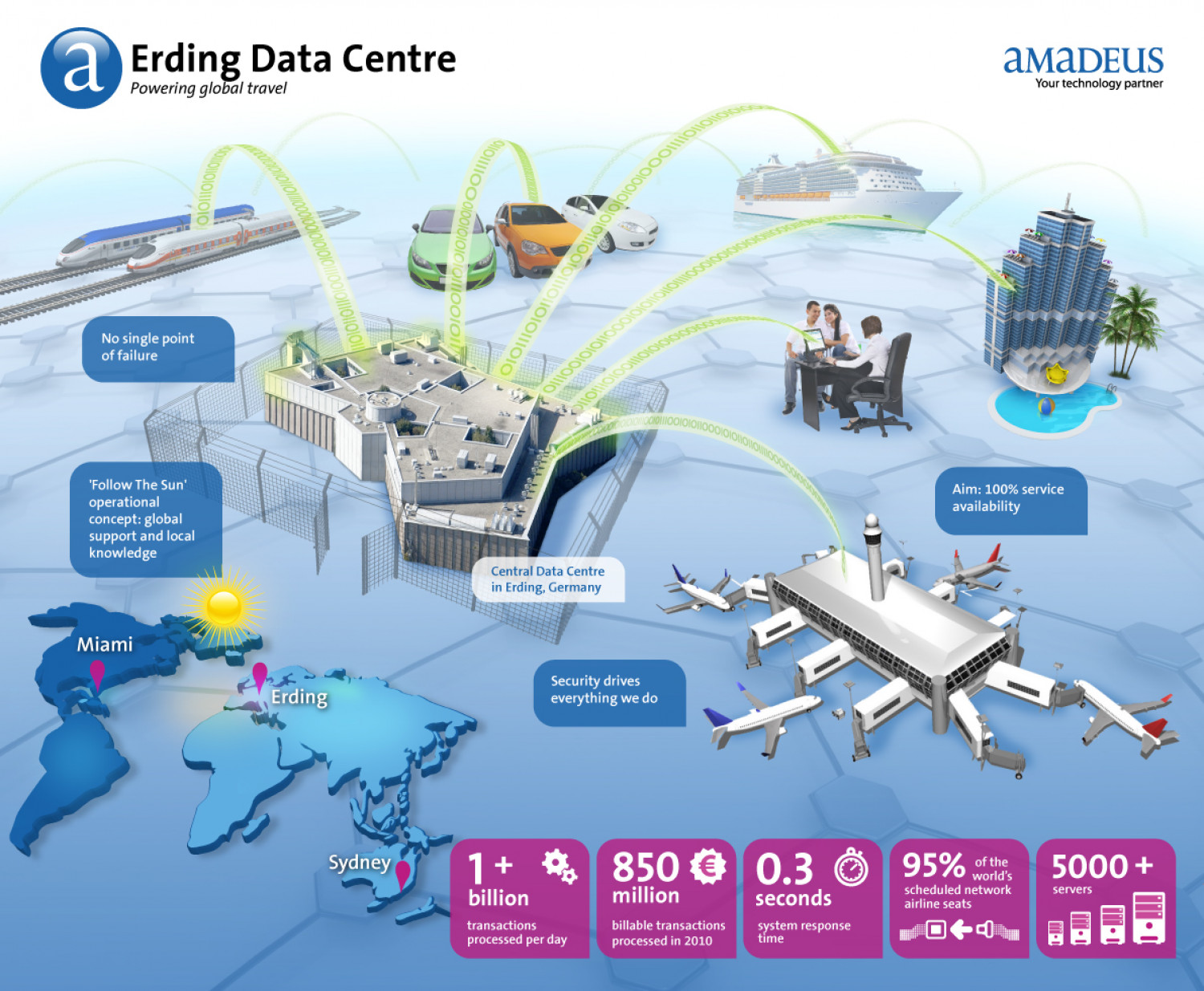 Erding Data Centre Infographic