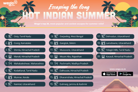 Escaping the long, hot Indian summer Infographic