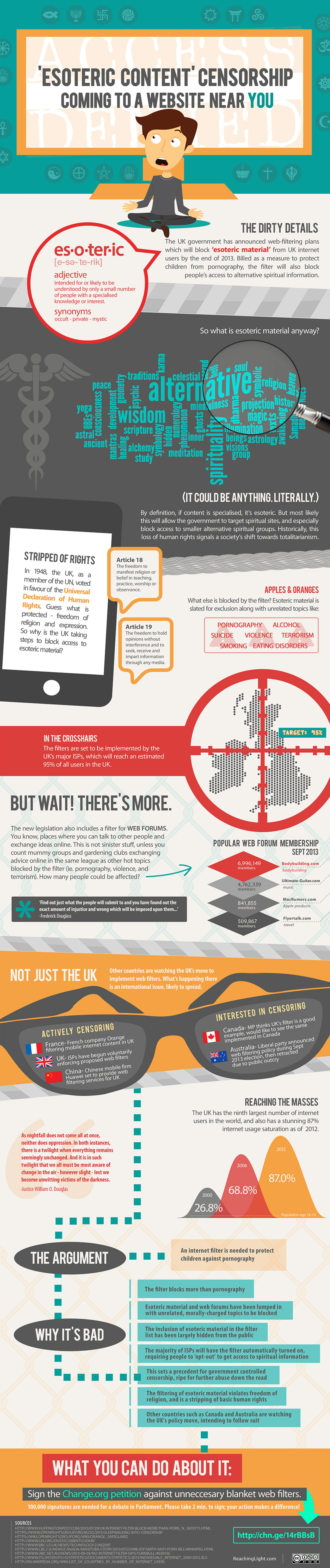 'Esoteric Content' Censorship Coming to a Website Near You Infographic