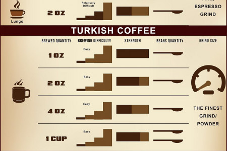 Espresso vs Turkish Coffee vs Drip Coffee Infographic