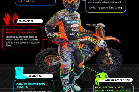Essential Motocross Gear Infographic
