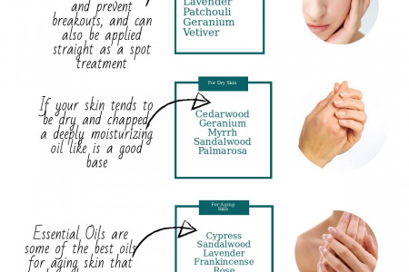 Essential Oils Sorted by Skin Type Infographic