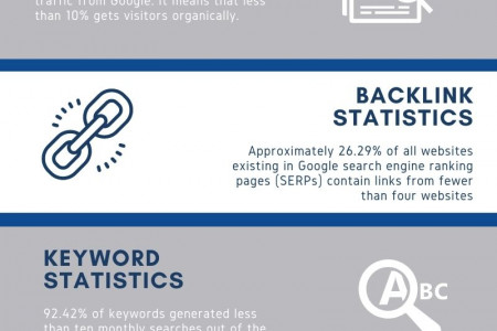 Essential SEO Statistics Everyone Needs To Know Infographic