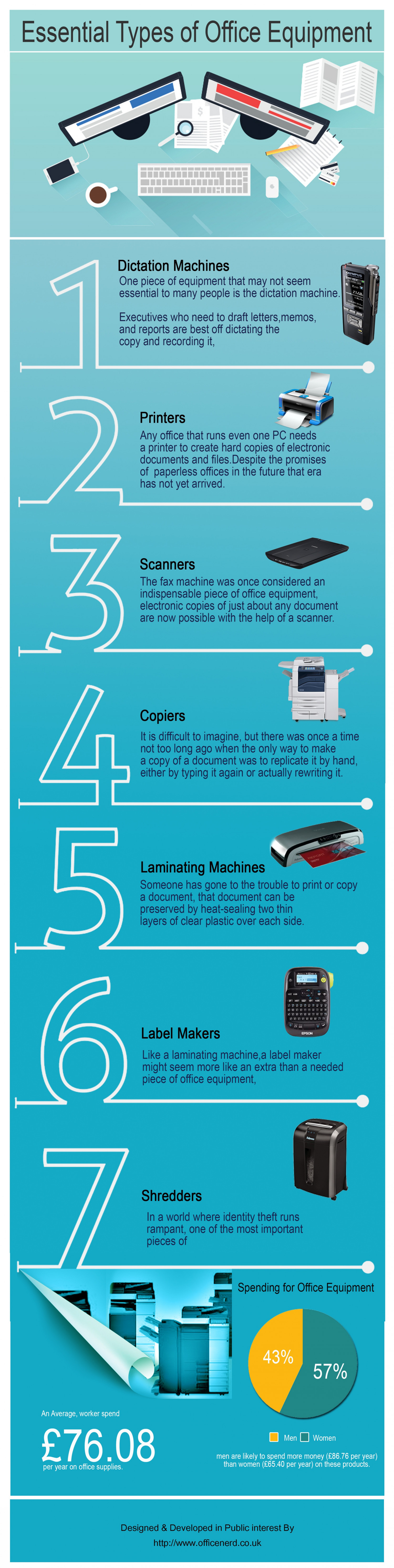 types of office machine