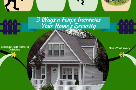 Establishing A Fence For Security Around Your Property Infographic
