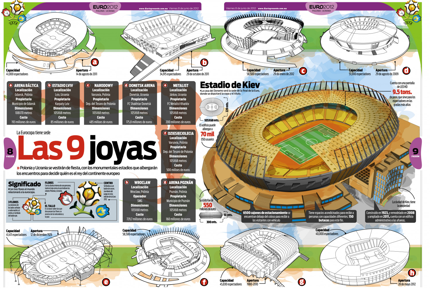 Estadio Eurocopa Infographic