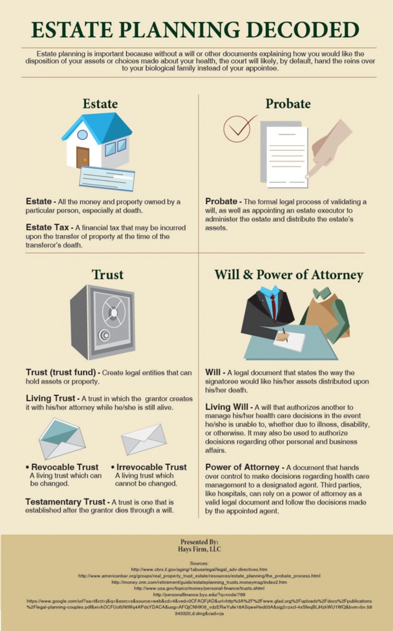 Estate Planning Decoded Infographic