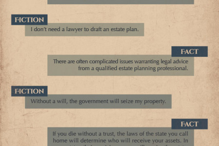 Estate Planning Fiction VS Fact Infographic