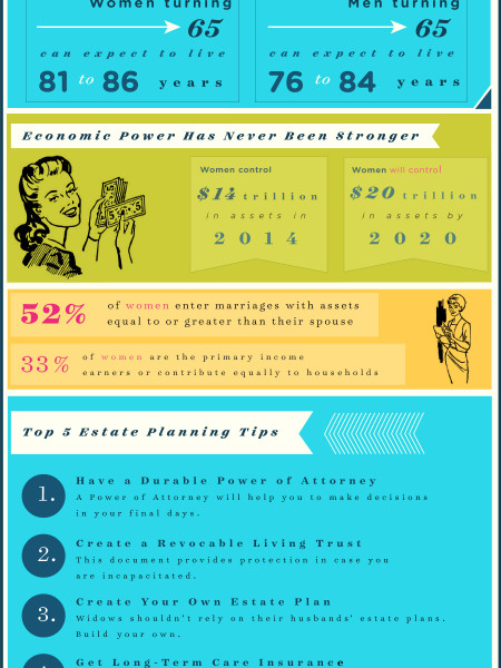 Estate Planning Tips for Woman Infographic