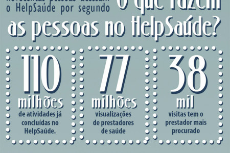 Estatisticas do HelpSaude Infographic