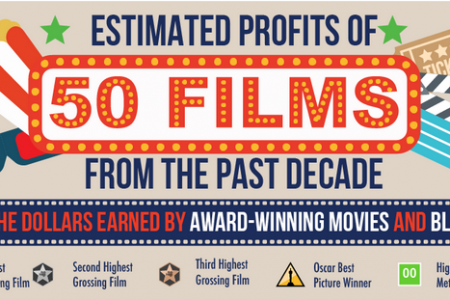 Estimated Profits of 50 Films From the Past Decade Infographic
