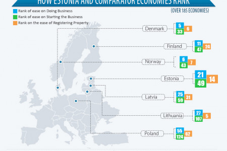 Estonia- Global Technology leader Infographic