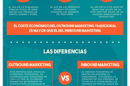 Estrategias de Marketing Infographic