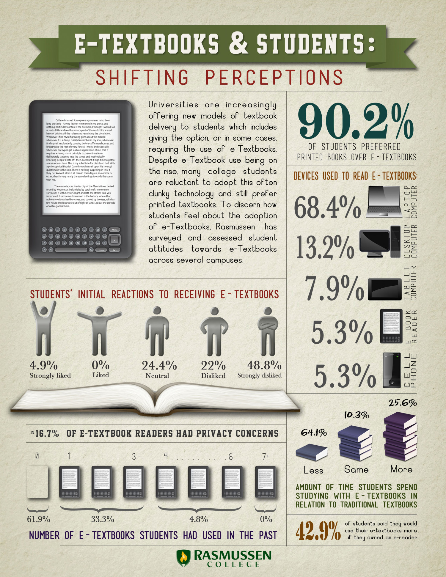 e-textbooks and Students Infographic